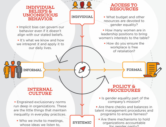 Four root causes of gender inequality