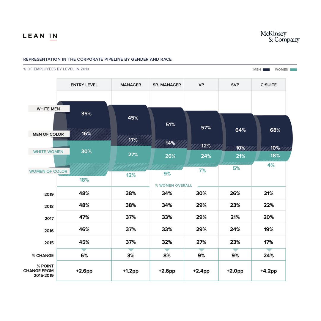 Chart of gender representation in management positions